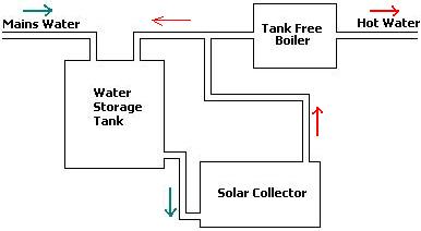Simple solar water preheating system reuk simple solar water preheater system diagram ccuart Images