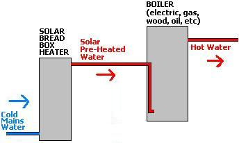 Schematic of a solar bread box water heating system