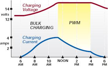 PWM battery charging with a SunGuard 4.5A Solar Charge Controller