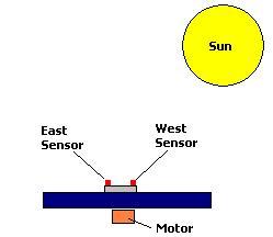 CIRCUITS GT EASIEST SINGLE AXIS SOLAR TRACKER L29636 NEXTGR