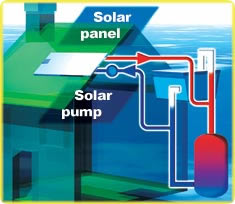 Schematic diagram of the Solartwin solar water heating system