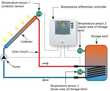 Steca TR 0301 Solar Water Heating Controller | REUK co uk