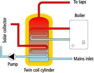 Twin coil hot water cylinder used with a solar water heating application