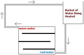 Very simple solar water heating system - thermosyphon