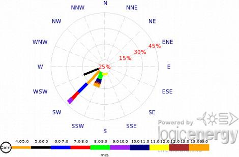 WindTracker wind direction profile