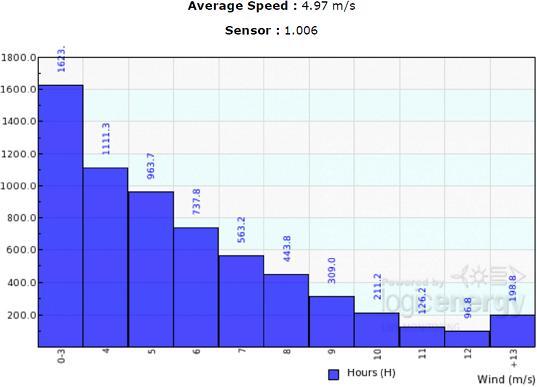 Wind tracker wind speed wind profile