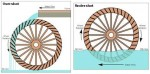 Efficiencies of Different Types of Water Wheel