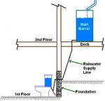 Flush Toilet with Rain Water