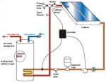 Heat Transfer Fluid in Solar Water Heating