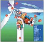 Look Inside a Commercial Wind Turbine