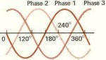 Three Phase Basics