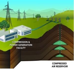 compressed air energy storage facility