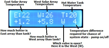 Display for East / West solar water heating pump controller