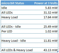 microbit power consumption with a 3V input voltage