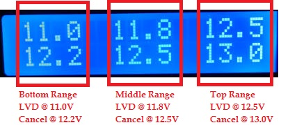 Showing the voltage ranges for the multi threshold low voltage diisconnect